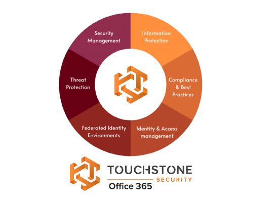 Office 365 Protection Wheel